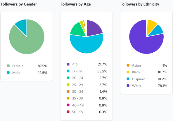 Julius Real Time Audience Data Example