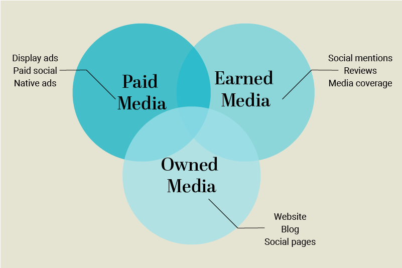 Paid Earned Owned Diagram