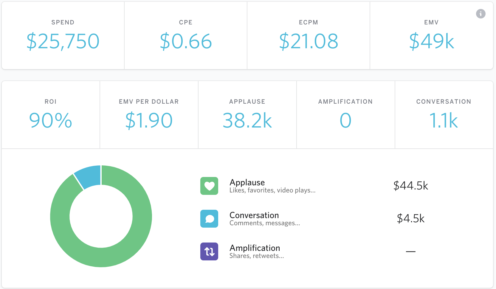 EMV and other influencer marketing reporting metrics